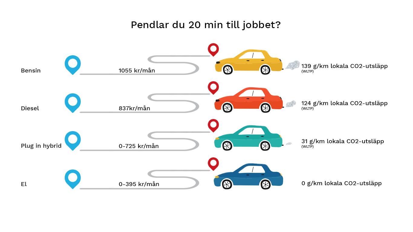 Vad kostar det att köra elbil?